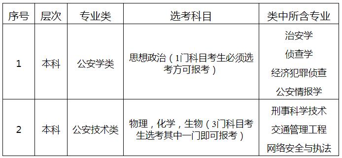 山东警察学院2021年<a href='/zhaosheng/jianzhang/' target='_blank' class='showclass'>招生简章</a> 有哪些专业