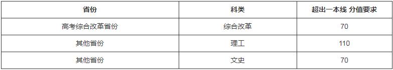北京师范大学2021年强基计划<a href='/zhaosheng/jianzhang/' target='_blank' class='showclass'>招生简章</a> 计划招多少人