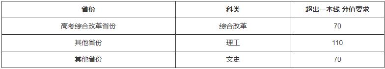 北京师范大学2021强基计划报名时间 什么时候报名