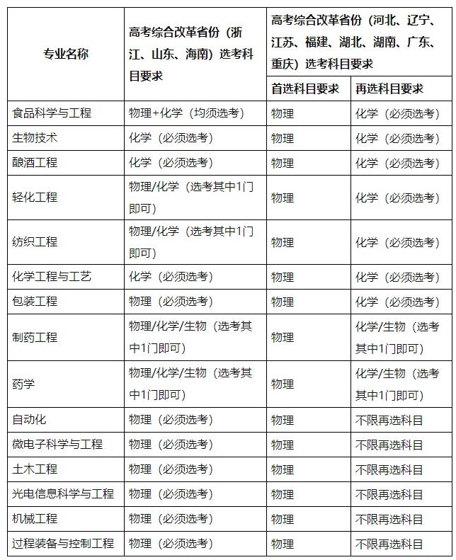 江南大学2021高校专项计划<a href='/zhaosheng/zhuanye/' target='_blank' class='showclass'>招生专业</a>及计划 哪些专业招生